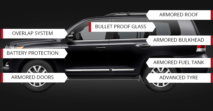 Armored Vehicles protection